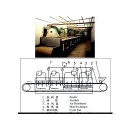 【厂家供货】DW系列带式干燥机干燥速度快蒸发强度高